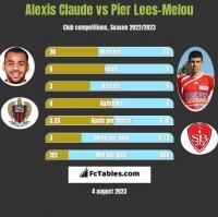 Alexis Claude vs Pier Lees-Melou h2h player stats