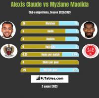 Alexis Claude vs Myziane Maolida h2h player stats