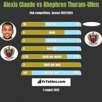 Alexis Claude vs Khephren Thuram-Ulien h2h player stats