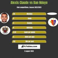 Alexis Claude vs Dan Ndoye h2h player stats