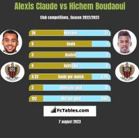 Alexis Claude vs Hichem Boudaoui h2h player stats