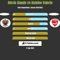 Alexis Claude vs Antoine Valerio h2h player stats