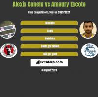 Alexis Conelo vs Amaury Escoto h2h player stats