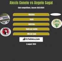 Alexis Conelo vs Angelo Sagal h2h player stats