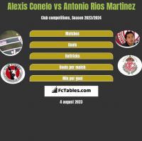Alexis Conelo vs Antonio Rios Martinez h2h player stats