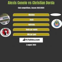 Alexis Conelo vs Christian Dorda h2h player stats