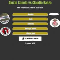 Alexis Conelo vs Claudio Baeza h2h player stats