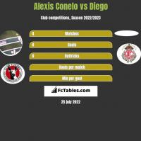 Alexis Conelo vs Diego h2h player stats