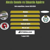 Alexis Conelo vs Eduardo Aguirre h2h player stats