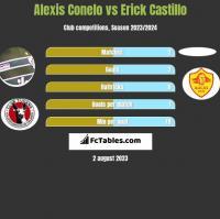 Alexis Conelo vs Erick Castillo h2h player stats