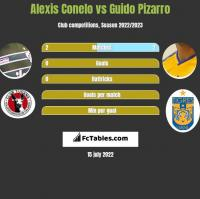 Alexis Conelo vs Guido Pizarro h2h player stats