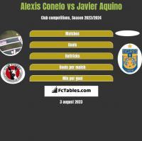 Alexis Conelo vs Javier Aquino h2h player stats