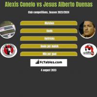 Alexis Conelo vs Jesus Alberto Duenas h2h player stats