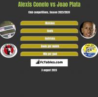 Alexis Conelo vs Joao Plata h2h player stats