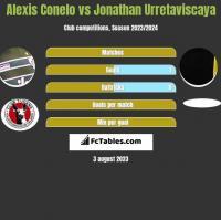 Alexis Conelo vs Jonathan Urretaviscaya h2h player stats
