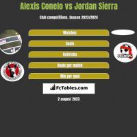 Alexis Conelo vs Jordan Sierra h2h player stats