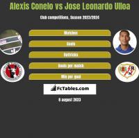 Alexis Conelo vs Jose Leonardo Ulloa h2h player stats