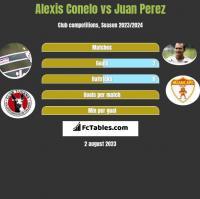 Alexis Conelo vs Juan Perez h2h player stats