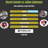 Alexis Conelo vs Julian Quinones h2h player stats