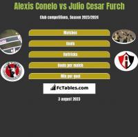 Alexis Conelo vs Julio Cesar Furch h2h player stats