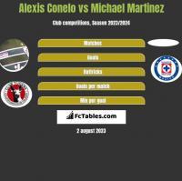 Alexis Conelo vs Michael Martinez h2h player stats