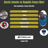 Alexis Conelo vs Rogelio Funes Mori h2h player stats