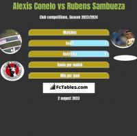 Alexis Conelo vs Rubens Sambueza h2h player stats