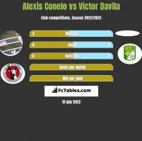Alexis Conelo vs Victor Davila h2h player stats