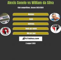 Alexis Conelo vs William da Silva h2h player stats