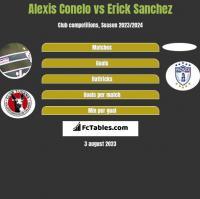 Alexis Conelo vs Erick Sanchez h2h player stats