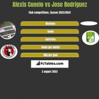 Alexis Conelo vs Jose Rodriguez h2h player stats