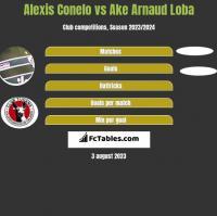 Alexis Conelo vs Ake Arnaud Loba h2h player stats