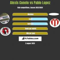 Alexis Conelo vs Pablo Lopez h2h player stats