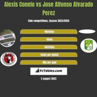 Alexis Conelo vs Jose Alfonso Alvarado Perez h2h player stats