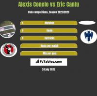 Alexis Conelo vs Eric Cantu h2h player stats