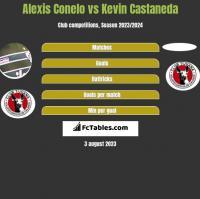 Alexis Conelo vs Kevin Castaneda h2h player stats