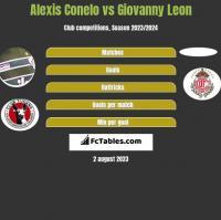 Alexis Conelo vs Giovanny Leon h2h player stats