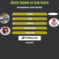 Alexis Conelo vs Ivan Acero h2h player stats