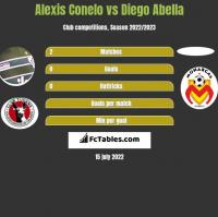 Alexis Conelo vs Diego Abella h2h player stats