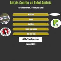 Alexis Conelo vs Fidel Ambriz h2h player stats