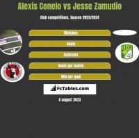 Alexis Conelo vs Jesse Zamudio h2h player stats