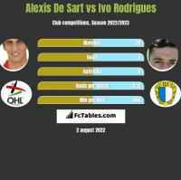 Alexis De Sart vs Ivo Rodrigues h2h player stats