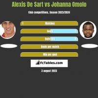 Alexis De Sart vs Johanna Omolo h2h player stats