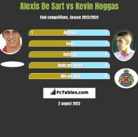 Alexis De Sart vs Kevin Hoggas h2h player stats