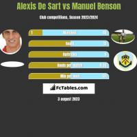 Alexis De Sart vs Manuel Benson h2h player stats