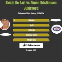 Alexis De Sart vs Simen Kristiansen Jukleroed h2h player stats