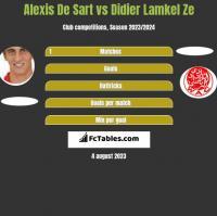 Alexis De Sart vs Didier Lamkel Ze h2h player stats