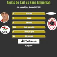 Alexis De Sart vs Nana Ampomah h2h player stats