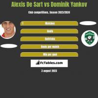 Alexis De Sart vs Dominik Yankov h2h player stats