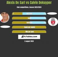 Alexis De Sart vs Calvin Dekuyper h2h player stats